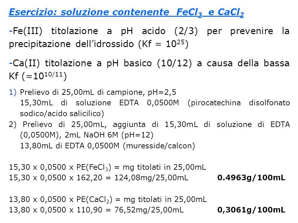 Esercizio: soluzione contenente FeCl 3 e CaCl 2 -Fe(III) titolazione a pH acido (2/3) per prevenire la precipitazione dell'idrossido (Kf = 10 25 ) -Ca(II) titolazione a pH basico (10/12) a causa della bassa Kf (=10 10/11 ) 1)Prelievo di 25,00mL di campione, pH=2,5 15,30mL di soluzione EDTA 0,0500M (pirocatechina disolfonato sodico/acido salicilico) 2) Prelievo di 25,00mL, aggiunta di 15,30mL di soluzione di EDTA (0,0500M), 2mL NaOH 6M (pH=12) 13,80mL di EDTA 0,0500M (muresside/calcon) 15,30 x 0,0500 x PE(FeCl 3 ) = mg titolati in 25,00mL 15,30 x 0,0500 x 162,20 = 124,08mg/25,00mL0.4963g/100mL 13,80 x 0,0500 x PE(CaCl 2 ) = mg titolati in 25,00mL 13,80 x 0,0500 x 110,90 = 76,52mg/25,00mL0,3061g/100mL