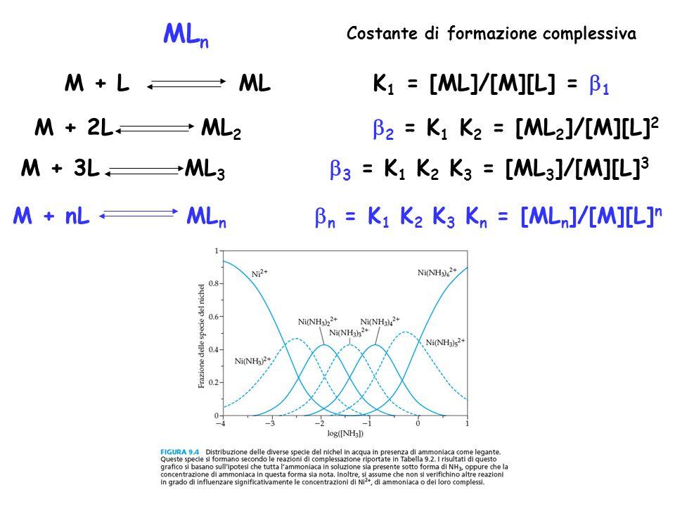 ML n M + L ML K 1 = [ML]/[M][L] =  1 M + 2L ML 2  2 = K 1 K 2 = [ML 2 ]/[M][L] 2 M + 3L ML 3  3 = K 1 K 2 K 3 = [ML 3 ]/[M][L] 3 M + nL ML n  n = K 1 K 2 K 3 K n = [ML n ]/[M][L] n Costante di formazione complessiva