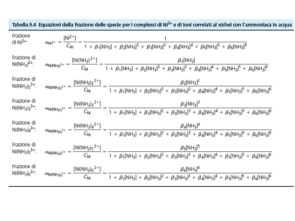 TITOLAZIONI DI RITORNO Quando l'analita reagisce con l'EDTA con una cinetica sfavorevole (processo lento).