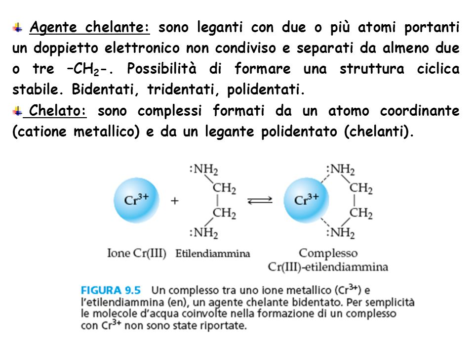 19,95mL di EDTA 0,1M [Ca 2+ ] = (20x0,1)–(19,95x0,1)/39,95 = 1,25 10 -4 pCa = 3,90 Al punto equivalente [CaEDTA] 2- Y 4- + [Ca 2+ ] 1 K'f K'inst (CaEDTA) = [Y 4- ][Ca 2+ ] [CaEDTA] 2- = [Ca 2+ ] = [Y 4- ] = X [CaEDTA] 2- = (0,1x20)/40 = 0,05 0,05 K'inst X = = 0,05x5,71 10 -11 = 1,69 10 -6 pCa = 5,77
