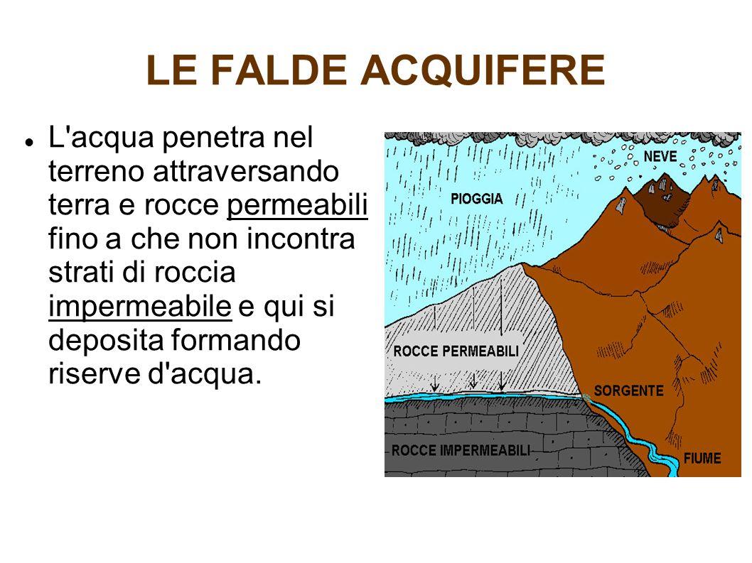 LE FALDE ACQUIFERE L acqua penetra nel terreno attraversando terra e rocce permeabili fino a che non incontra strati di roccia impermeabile e qui si deposita formando riserve d acqua.