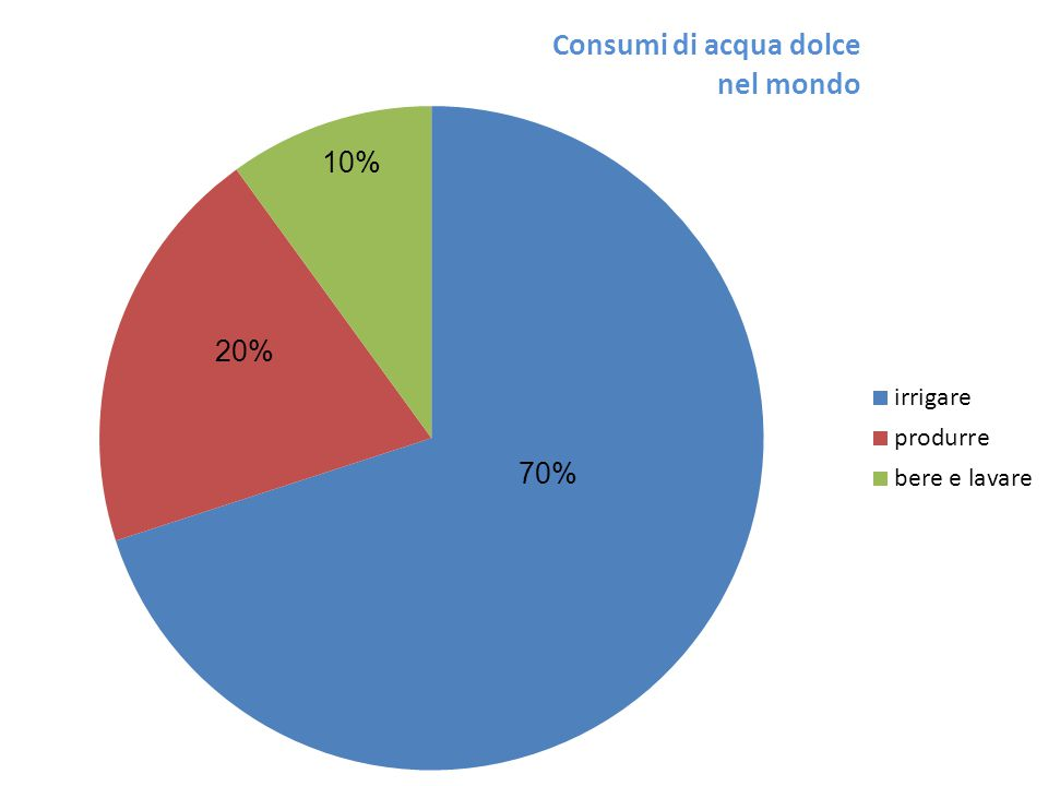70% 20% 10%