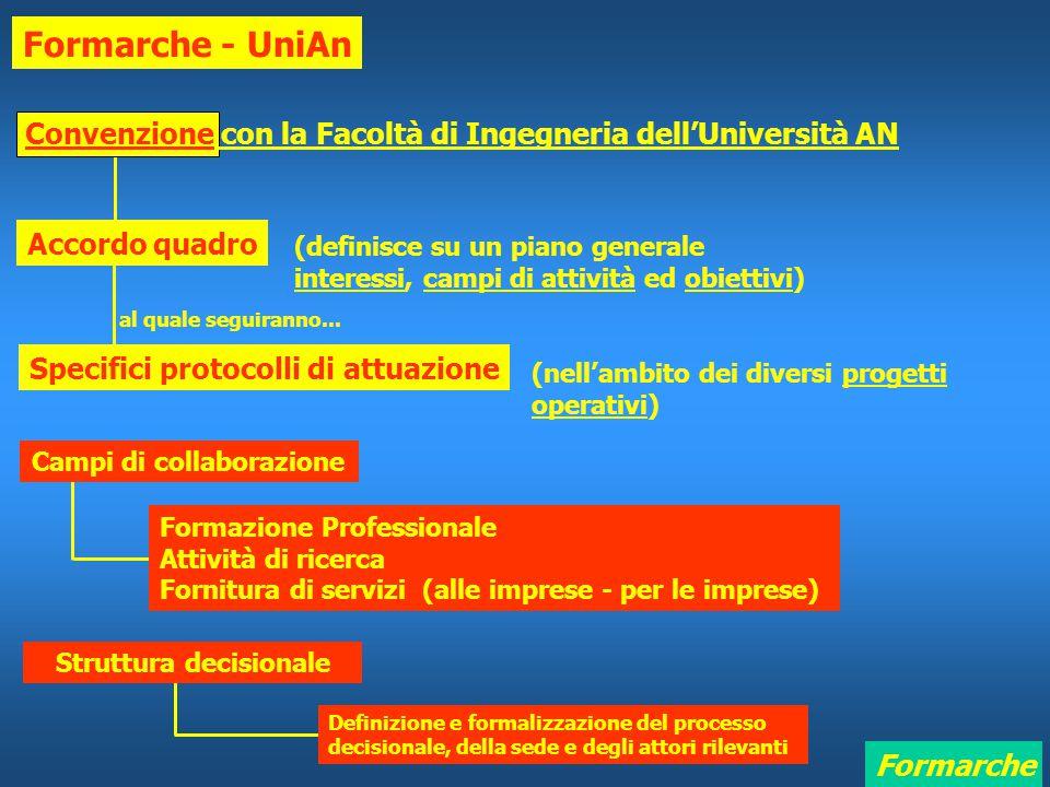 Formarche Formarche - UniAn Convenzione con la Facoltà di Ingegneria dell'Università AN Accordo quadro (definisce su un piano generale interessi, campi di attività ed obiettivi) Specifici protocolli di attuazione (nell'ambito dei diversi progetti operativi) al quale seguiranno...
