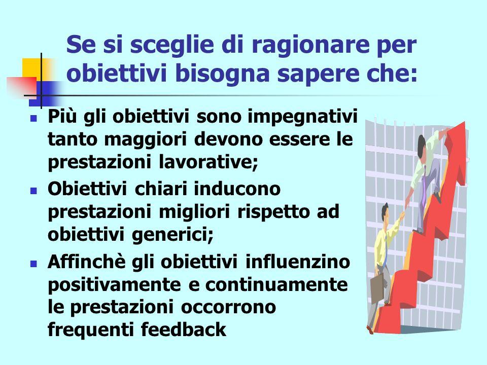 Resistenze individuali al ragionamento per obiettivi Poca chiarezza negli obiettivi; Risposte automatiche indotte dall'abitudine; Risposte reattive in