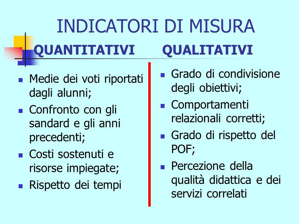 UN OBIETTIVO DEVE ESSERE CO.MI.CO CO-NCRETO (REALIZZARE UN CURRICULO PER LA 3E-PNI) MI-SURABILE ( TEST DI VERIFICA ARTICOLATI PER MODULI O PER UNITA' DIDATTICHE) CO-MPATIBILE ( UTILIZZANDO LE RISORSE UMANE E STRUMENTALI DEL LICEO)