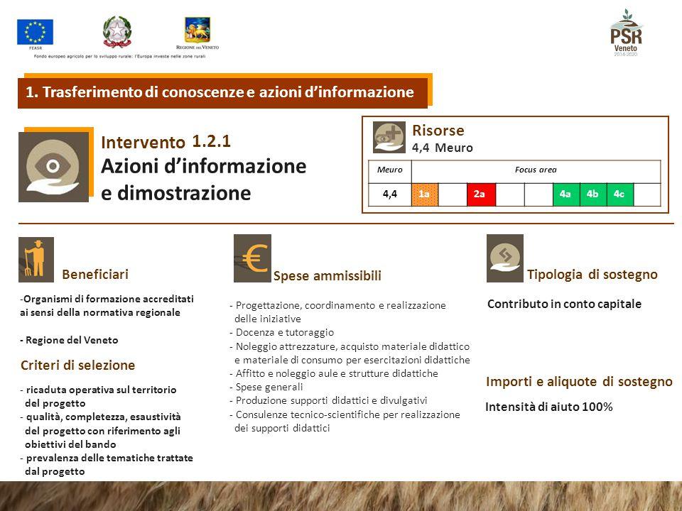 1.2.1 Intervento Azioni d'informazione e dimostrazione Tipologia di sostegnoBeneficiari Spese ammissibili Criteri di selezione Importi e aliquote di s