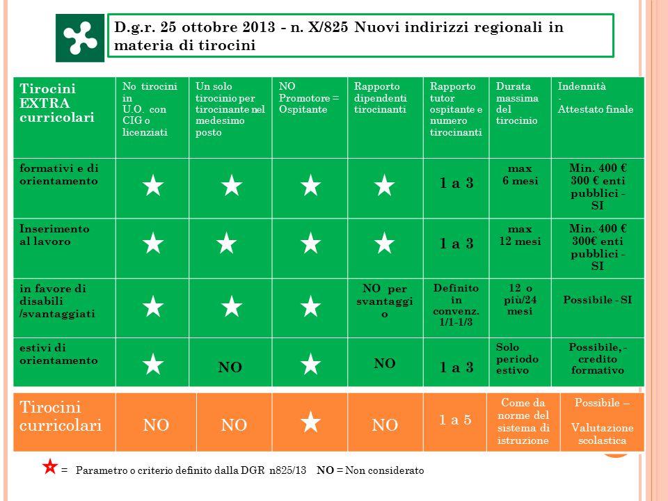 D.g.r. 25 ottobre 2013 - n. X/825 Nuovi indirizzi regionali in materia di tirocini Tirocini EXTRA curricolari No tirocini in U.O. con CIG o licenziati