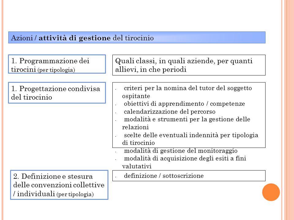 Azioni / attività di gestione del tirocinio 1. Programmazione dei tirocini (per tipologia) 2. Definizione e stesura delle convenzioni collettive / ind