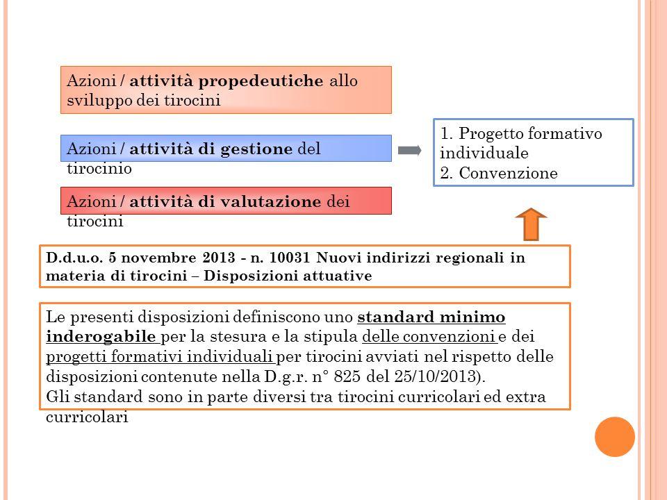 Azioni / attività propedeutiche allo sviluppo dei tirocini Azioni / attività di gestione del tirocinio Azioni / attività di valutazione dei tirocini 1