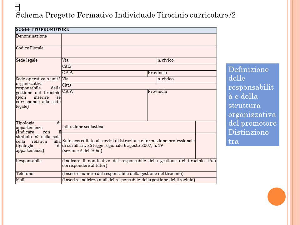 Schema Progetto Formativo Individuale Tirocinio curricolare /2 Definizione delle responsabilit à e della struttura organizzativa del promotore Distinz