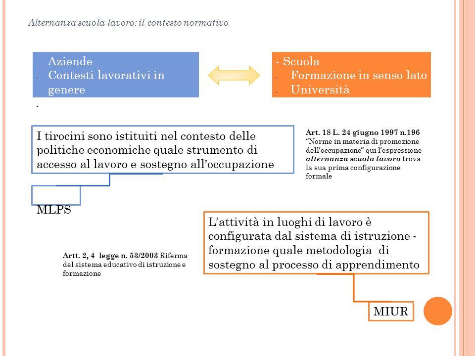 Alternanza scuola lavoro: il contesto normativo - Scuola - Formazione in senso lato - Università - Aziende - Contesti lavorativi in genere - Ambito de