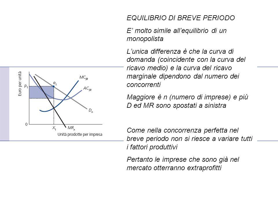 EQUILIBRIO DI BREVE PERIODO E' molto simile all'equilibrio di un monopolista L'unica differenza è che la curva di domanda (coincidente con la curva del ricavo medio) e la curva del ricavo marginale dipendono dal numero dei concorrenti Maggiore è n (numero di imprese) e più D ed MR sono spostati a sinistra Come nella concorrenza perfetta nel breve periodo non si riesce a variare tutti i fattori produttivi Pertanto le imprese che sono già nel mercato otterranno extraprofitti