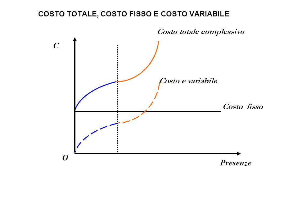 O C Presenze COSTO TOTALE, COSTO FISSO E COSTO VARIABILE Costo e variabile Costo totale complessivo Costo fisso