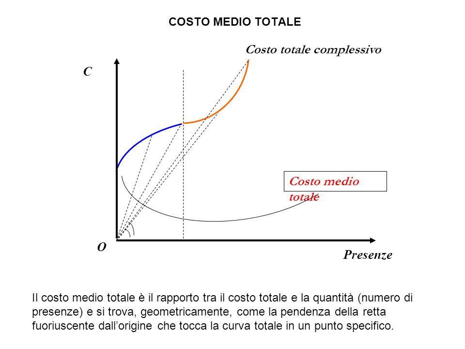 O C Presenze COSTO MEDIO TOTALE Costo totale complessivo Costo medio totale Il costo medio totale è il rapporto tra il costo totale e la quantità (numero di presenze) e si trova, geometricamente, come la pendenza della retta fuoriuscente dall'origine che tocca la curva totale in un punto specifico.