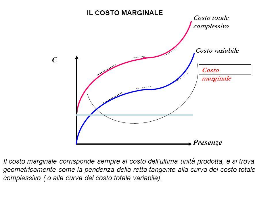 Costo variabile Costo totale complessivo IL COSTO MARGINALE Costo marginale Il costo marginale corrisponde sempre al costo dell'ultima unità prodotta, e si trova geometricamente come la pendenza della retta tangente alla curva del costo totale complessivo ( o alla curva del costo totale variabile).