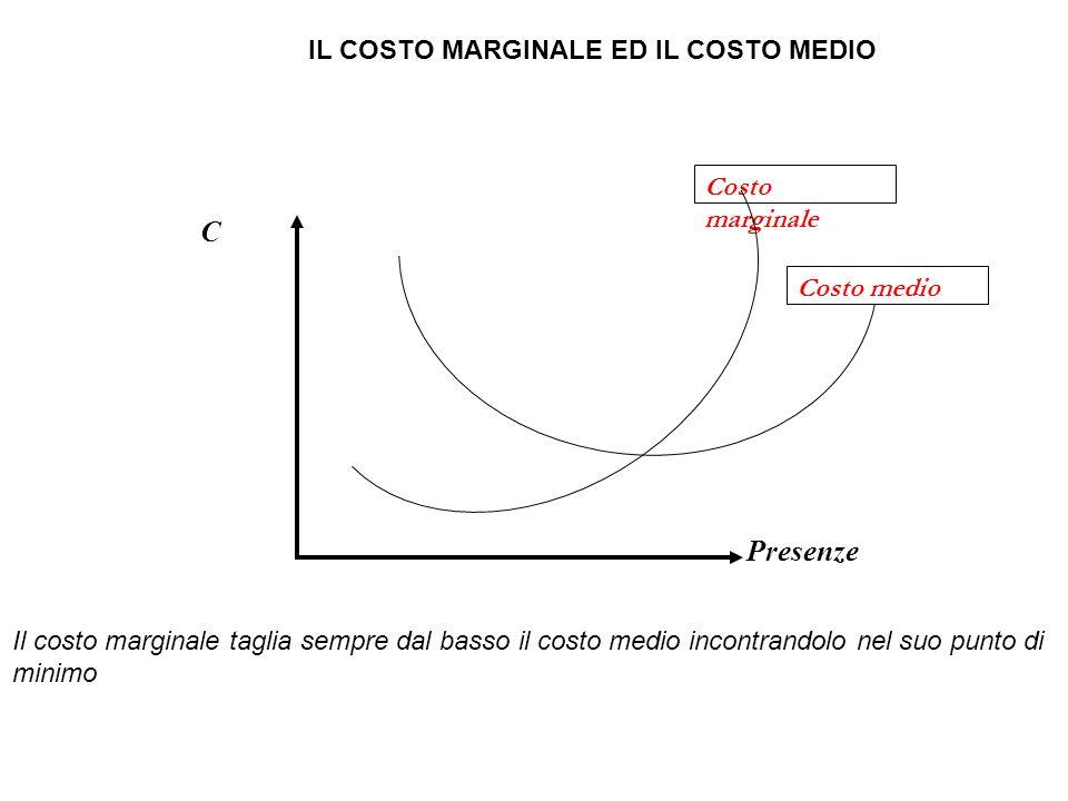 IL COSTO MARGINALE ED IL COSTO MEDIO Costo marginale Il costo marginale taglia sempre dal basso il costo medio incontrandolo nel suo punto di minimo C Presenze Costo medio