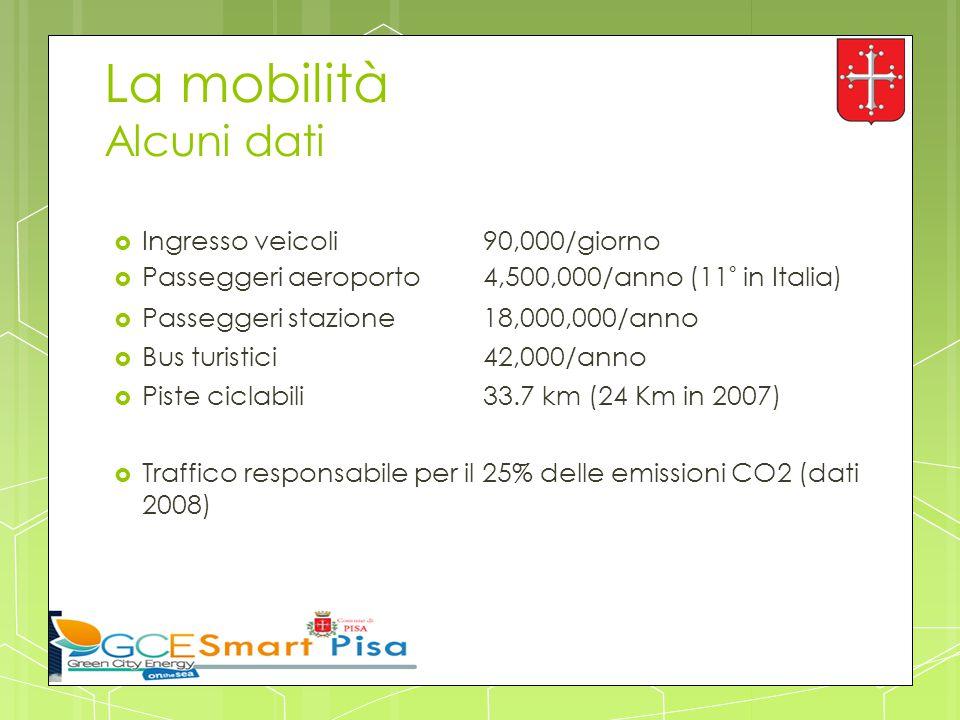 La mobilità Alcuni dati  Ingresso veicoli 90,000/giorno  Passeggeri aeroporto 4,500,000/anno (11° in Italia)  Passeggeri stazione18,000,000/anno 