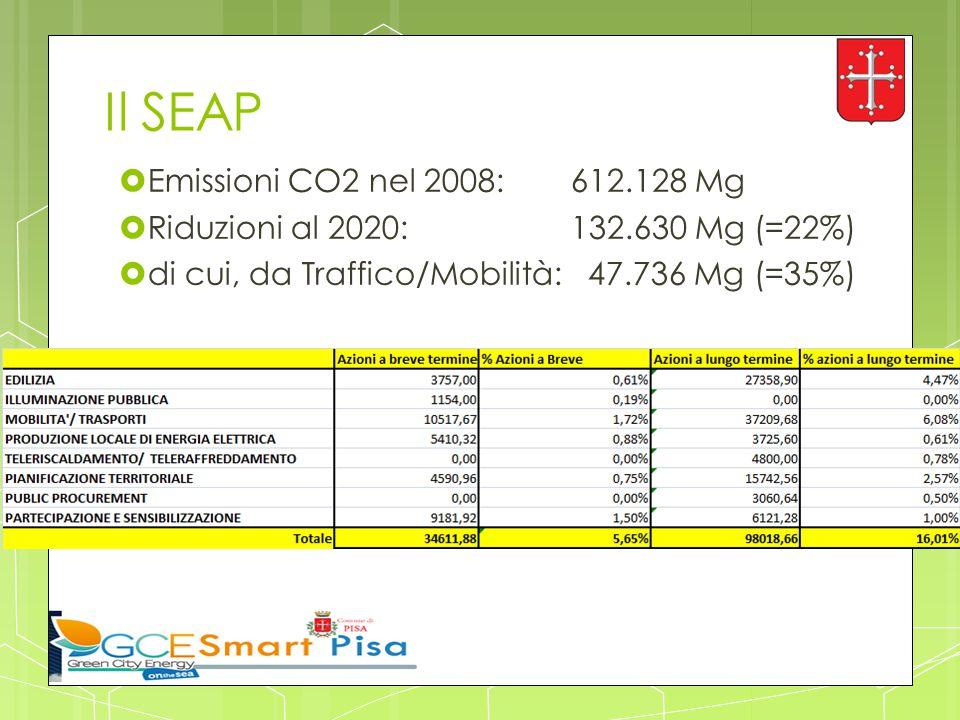 Il SEAP  Emissioni CO2 nel 2008: 612.128 Mg  Riduzioni al 2020: 132.630 Mg (=22%)  di cui, da Traffico/Mobilità: 47.736 Mg (=35%)