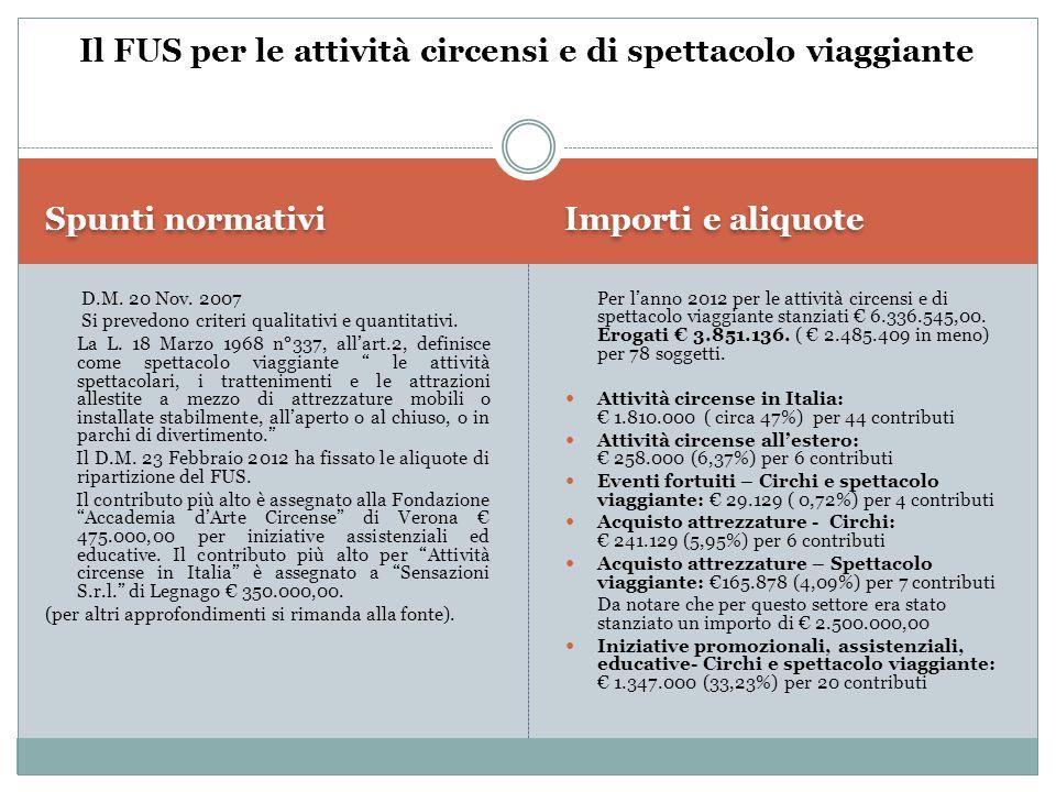 Spunti normativi Importi e aliquote D.M. 20 Nov. 2007 Si prevedono criteri qualitativi e quantitativi. La L. 18 Marzo 1968 n°337, all'art.2, definisce