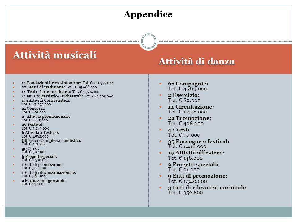 Attività musicali Attività di danza 14 Fondazioni lirico sinfoniche: Tot. € 201.375.096 27 Teatri di tradizione: Tot. € 15.088.000 17 Teatri Lirica or