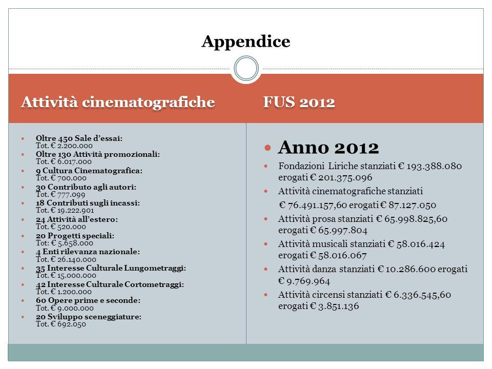 Attività cinematografiche FUS 2012 Oltre 450 Sale d'essai: Tot. € 2.200.000 Oltre 130 Attività promozionali: Tot. € 6.017.000 9 Cultura Cinematografic