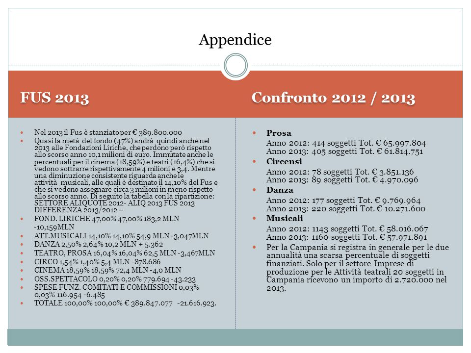 FUS 2013 Confronto 2012 / 2013 Nel 2013 il Fus è stanziato per € 389.800.000 Quasi la metà del fondo (47%) andrà quindi anche nel 2013 alle Fondazioni