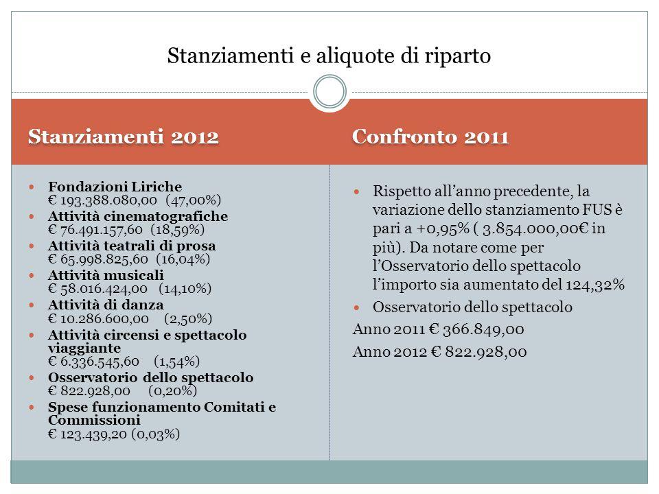 Stanziamenti 2012 Confronto 2011 Fondazioni Liriche € 193.388.080,00 (47,00%) Attività cinematografiche € 76.491.157,60 (18,59%) Attività teatrali di