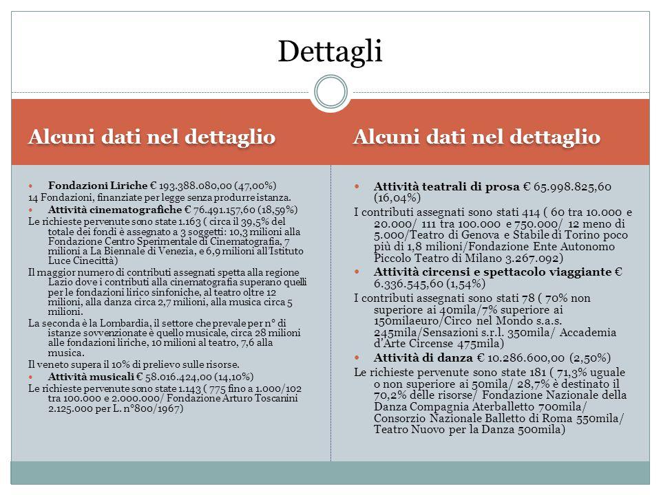 Alcuni dati nel dettaglio Fondazioni Liriche € 193.388.080,00 (47,00%) 14 Fondazioni, finanziate per legge senza produrre istanza. Attività cinematogr