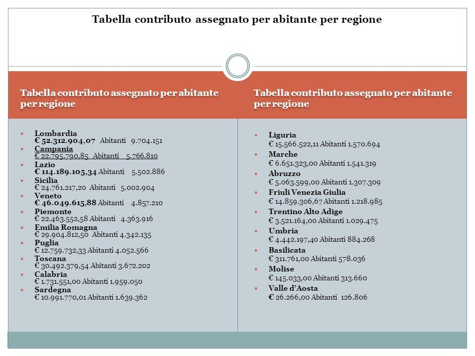Tabella contributo assegnato per abitante per regione Lombardia € 52.312.904,07 Abitanti 9.704.151 Campania € 22.795.790,85 Abitanti 5.766.810 Lazio €