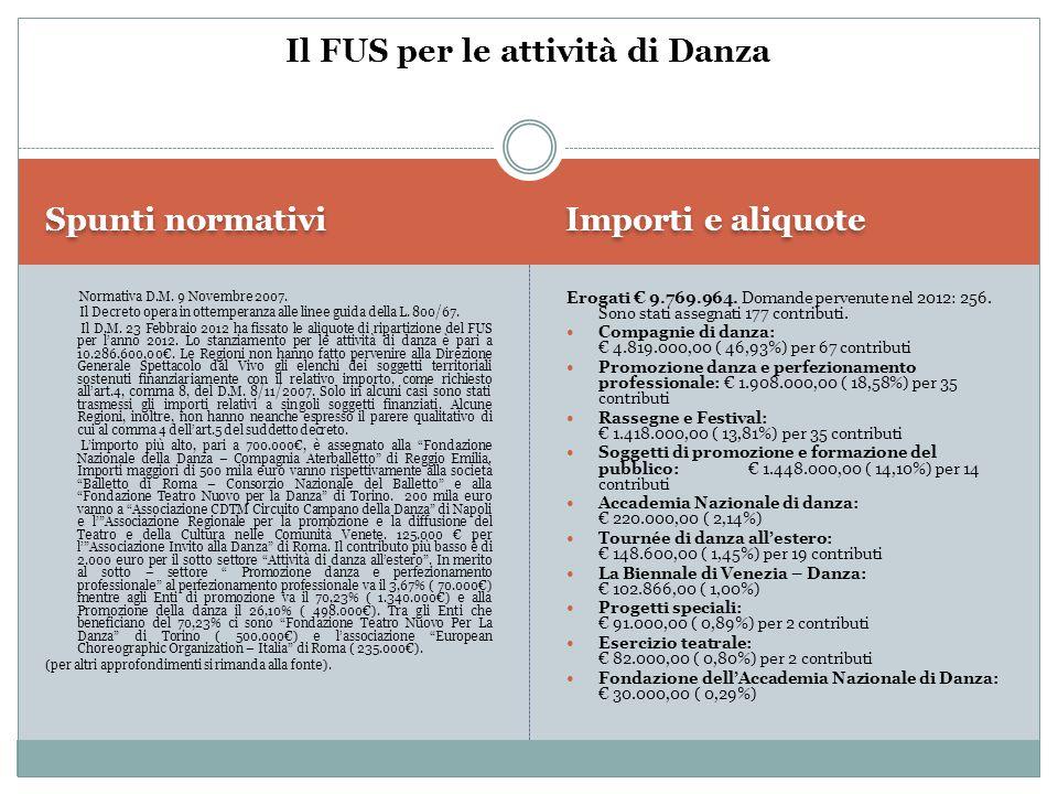 Spunti normativi Importi e aliquote D.M.3 Agosto 2010.