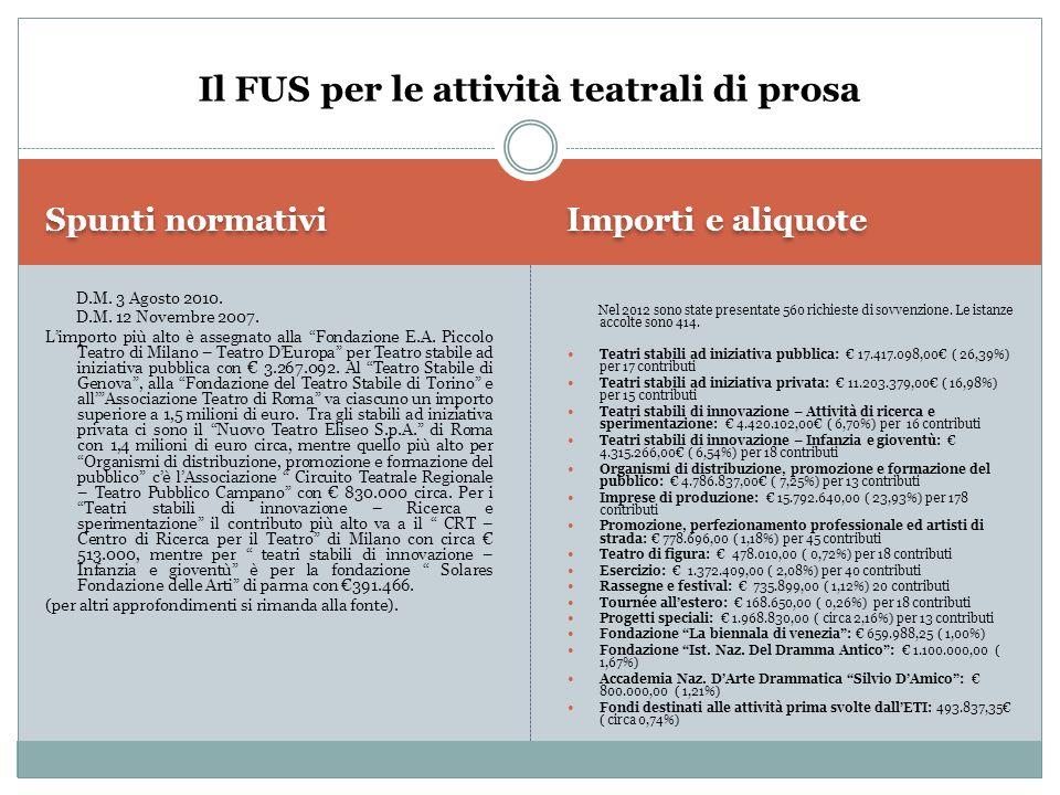 Spunti normativi Importi e aliquote D.M.20 Nov.