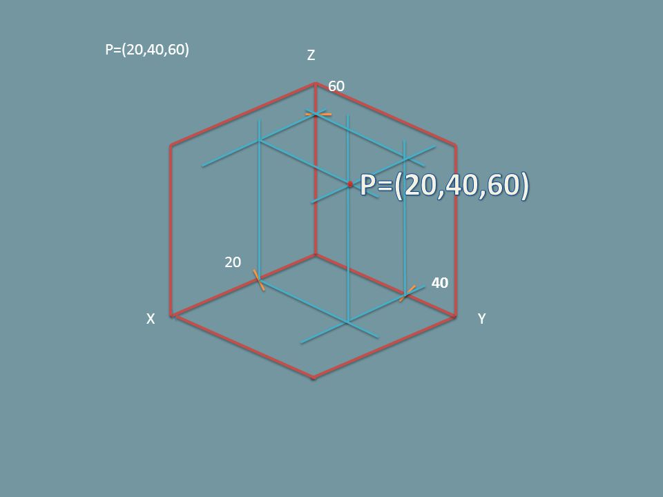 P=(20,40,60) 20 40 60 XY Z QUESTO E' IL TRIEDRO DI RIFERIMENTO
