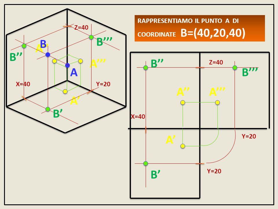 RAPPRESENTIAMO IL PUNTO A DI COORDINATE A=(10,10,20) X=10 Y=10 Z=20 X=10 Y=10 Z=20 Y=10 A A' A'' A'''