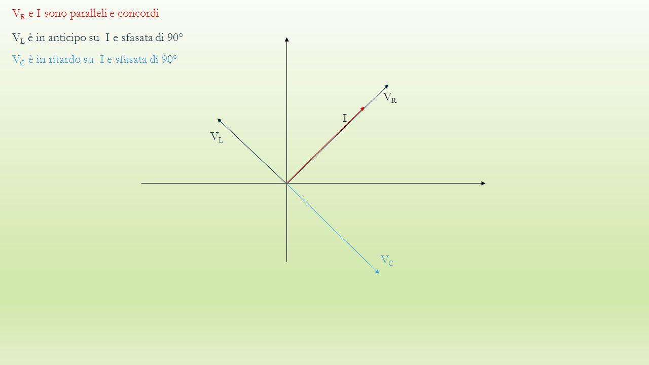 V R e I sono paralleli e concordi V L è in anticipo su I e sfasata di 90° VLVL VRVR I V C è in ritardo su I e sfasata di 90° VCVC
