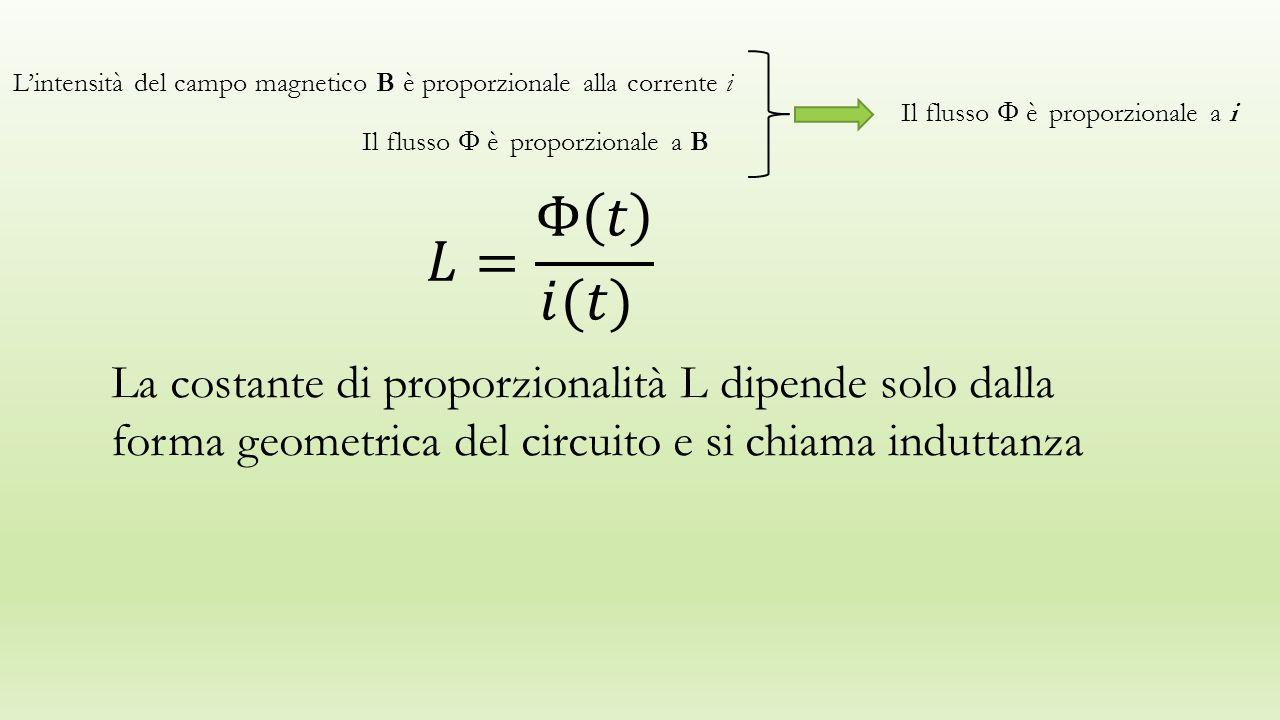 L'intensità del campo magnetico B è proporzionale alla corrente i Il flusso  è proporzionale a B Il flusso  è proporzionale a i La costante di proporzionalità L dipende solo dalla forma geometrica del circuito e si chiama induttanza