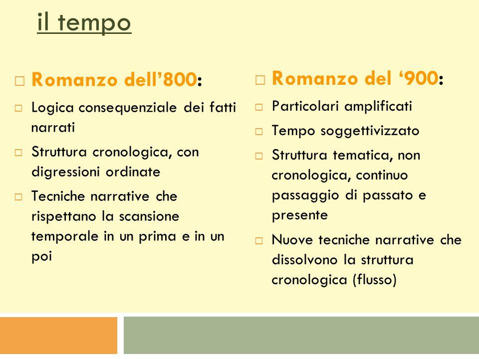 TempoTempo PersonaggiPersonaggi TramaTrama Il romanzo dell'800Il romanzo dell'900