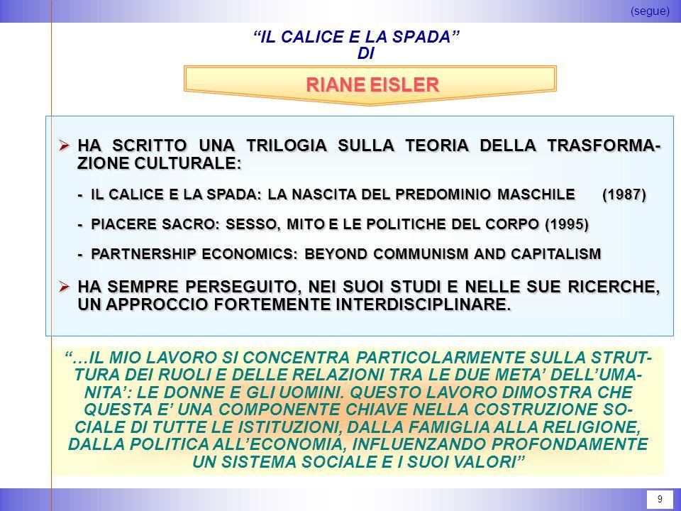 9 IL CALICE E LA SPADA DI RIANE EISLER  HA SCRITTO UNA TRILOGIA SULLA TEORIA DELLA TRASFORMA- ZIONE CULTURALE: -IL CALICE E LA SPADA: LA NASCITA DEL PREDOMINIO MASCHILE (1987) -PIACERE SACRO: SESSO, MITO E LE POLITICHE DEL CORPO (1995) -PARTNERSHIP ECONOMICS: BEYOND COMMUNISM AND CAPITALISM  HA SEMPRE PERSEGUITO, NEI SUOI STUDI E NELLE SUE RICERCHE, UN APPROCCIO FORTEMENTE INTERDISCIPLINARE.