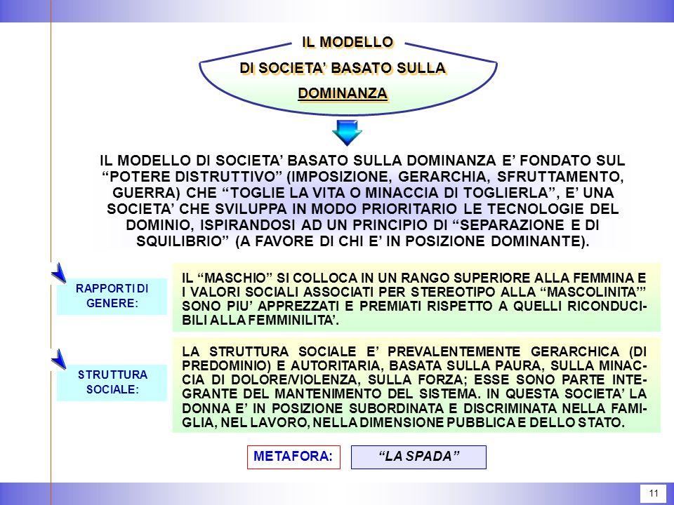 11 IL MODELLO DI SOCIETA' BASATO SULLA DOMINANZA IL MODELLO DI SOCIETA' BASATO SULLA DOMINANZA E' FONDATO SUL POTERE DISTRUTTIVO (IMPOSIZIONE, GERARCHIA, SFRUTTAMENTO, GUERRA) CHE TOGLIE LA VITA O MINACCIA DI TOGLIERLA , E' UNA SOCIETA' CHE SVILUPPA IN MODO PRIORITARIO LE TECNOLOGIE DEL DOMINIO, ISPIRANDOSI AD UN PRINCIPIO DI SEPARAZIONE E DI SQUILIBRIO (A FAVORE DI CHI E' IN POSIZIONE DOMINANTE).
