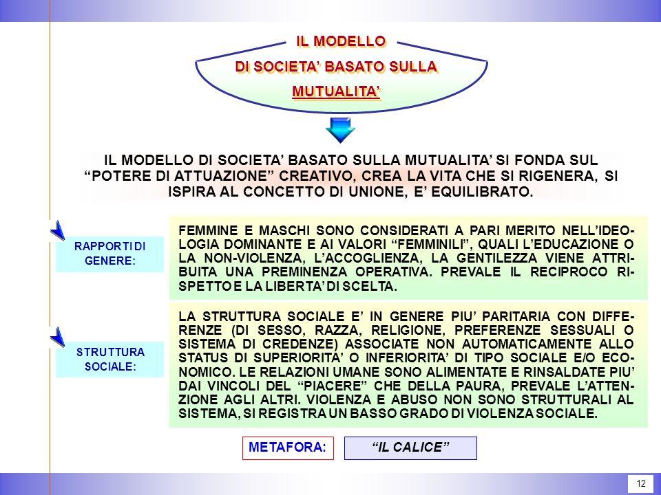 12 IL MODELLO DI SOCIETA' BASATO SULLA MUTUALITA' IL MODELLO DI SOCIETA' BASATO SULLA MUTUALITA' SI FONDA SUL POTERE DI ATTUAZIONE CREATIVO, CREA LA VITA CHE SI RIGENERA, SI ISPIRA AL CONCETTO DI UNIONE, E' EQUILIBRATO.