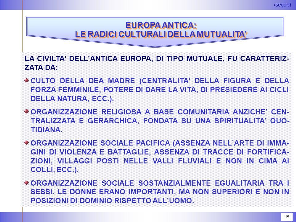 15 EUROPA ANTICA: LE RADICI CULTURALI DELLA MUTUALITA' EUROPA ANTICA: LE RADICI CULTURALI DELLA MUTUALITA' (segue) LA CIVILTA' DELL'ANTICA EUROPA, DI TIPO MUTUALE, FU CARATTERIZ- ZATA DA: CULTO DELLA DEA MADRE (CENTRALITA' DELLA FIGURA E DELLA FORZA FEMMINILE, POTERE DI DARE LA VITA, DI PRESIEDERE AI CICLI DELLA NATURA, ECC.).