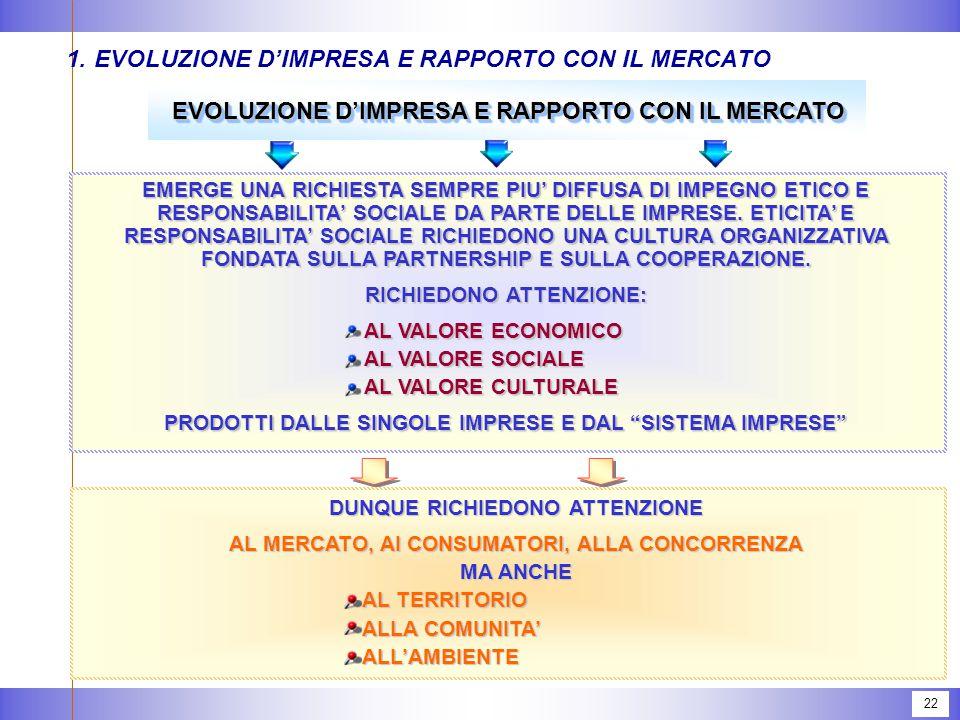 22 1.EVOLUZIONE D'IMPRESA E RAPPORTO CON IL MERCATO EVOLUZIONE D'IMPRESA E RAPPORTO CON IL MERCATO EMERGE UNA RICHIESTA SEMPRE PIU' DIFFUSA DI IMPEGNO ETICO E RESPONSABILITA' SOCIALE DA PARTE DELLE IMPRESE.