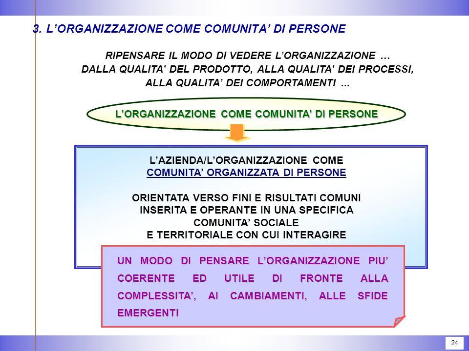 24 3.L'ORGANIZZAZIONE COME COMUNITA' DI PERSONE L'AZIENDA/L'ORGANIZZAZIONE COME COMUNITA' ORGANIZZATA DI PERSONE ORIENTATA VERSO FINI E RISULTATI COMUNI INSERITA E OPERANTE IN UNA SPECIFICA COMUNITA' SOCIALE E TERRITORIALE CON CUI INTERAGIRE RIPENSARE IL MODO DI VEDERE L'ORGANIZZAZIONE … DALLA QUALITA' DEL PRODOTTO, ALLA QUALITA' DEI PROCESSI, ALLA QUALITA' DEI COMPORTAMENTI...