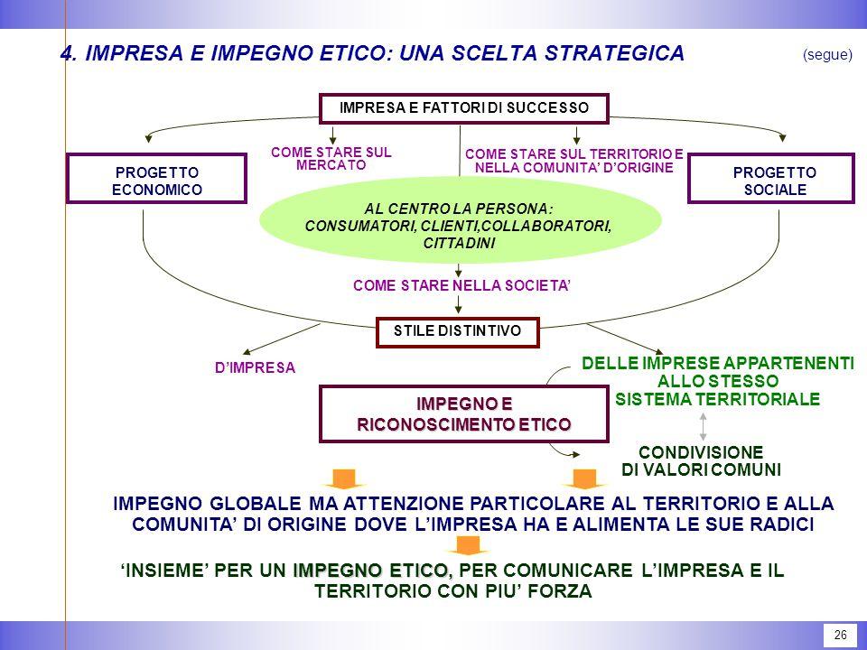 26 4.IMPRESA E IMPEGNO ETICO: UNA SCELTA STRATEGICA (segue) COME STARE NELLA SOCIETA' IMPRESA E FATTORI DI SUCCESSO PROGETTO ECONOMICO PROGETTO SOCIALE STILE DISTINTIVO COME STARE SUL MERCATO COME STARE SUL TERRITORIO E NELLA COMUNITA' D'ORIGINE AL CENTRO LA PERSONA: CONSUMATORI, CLIENTI,COLLABORATORI, CITTADINI D'IMPRESA DELLE IMPRESE APPARTENENTI ALLO STESSO SISTEMA TERRITORIALE CONDIVISIONE DI VALORI COMUNI IMPEGNO E RICONOSCIMENTO ETICO IMPEGNO GLOBALE MA ATTENZIONE PARTICOLARE AL TERRITORIO E ALLA COMUNITA' DI ORIGINE DOVE L'IMPRESA HA E ALIMENTA LE SUE RADICI IMPEGNO ETICO, 'INSIEME' PER UN IMPEGNO ETICO, PER COMUNICARE L'IMPRESA E IL TERRITORIO CON PIU' FORZA