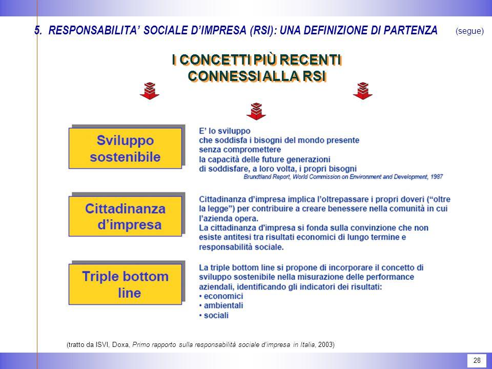 28 5.RESPONSABILITA' SOCIALE D'IMPRESA (RSI): UNA DEFINIZIONE DI PARTENZA (segue) I CONCETTI PIÙ RECENTI CONNESSI ALLA RSI (tratto da ISVI, Doxa, Primo rapporto sulla responsabilità sociale d'impresa in Italia, 2003)