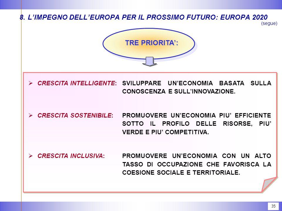 35 8.L'IMPEGNO DELL'EUROPA PER IL PROSSIMO FUTURO: EUROPA 2020 (segue) TRE PRIORITA':  CRESCITA INTELLIGENTE:SVILUPPARE UN'ECONOMIA BASATA SULLA CONOSCENZA E SULL'INNOVAZIONE.