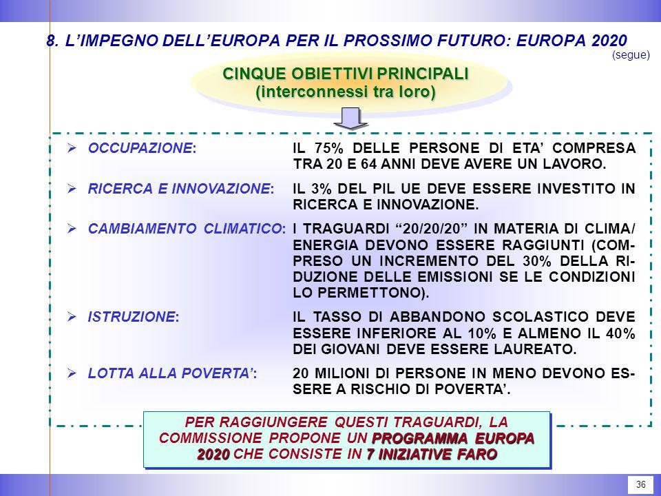 36 8.L'IMPEGNO DELL'EUROPA PER IL PROSSIMO FUTURO: EUROPA 2020 (segue) CINQUE OBIETTIVI PRINCIPALI (interconnessi tra loro)  OCCUPAZIONE:IL 75% DELLE PERSONE DI ETA' COMPRESA TRA 20 E 64 ANNI DEVE AVERE UN LAVORO.