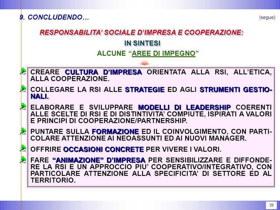 39 9.CONCLUDENDO… RESPONSABILITA' SOCIALE D'IMPRESA E COOPERAZIONE: IN SINTESI IN SINTESI RESPONSABILITA' SOCIALE D'IMPRESA E COOPERAZIONE: IN SINTESI IN SINTESI CULTURA D'IMPRESA CREARE CULTURA D'IMPRESA ORIENTATA ALLA RSI, ALL'ETICA, ALLA COOPERAZIONE.