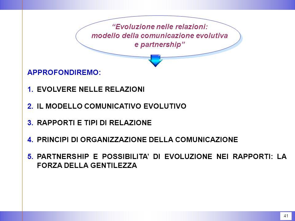 41 APPROFONDIREMO: 1.EVOLVERE NELLE RELAZIONI 2.IL MODELLO COMUNICATIVO EVOLUTIVO 3.RAPPORTI E TIPI DI RELAZIONE 4.PRINCIPI DI ORGANIZZAZIONE DELLA CO