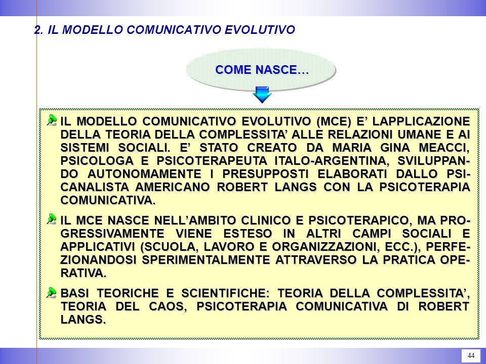 44 COME NASCE… 2.IL MODELLO COMUNICATIVO EVOLUTIVO IL MODELLO COMUNICATIVO EVOLUTIVO (MCE) E' LAPPLICAZIONE DELLA TEORIA DELLA COMPLESSITA' ALLE RELAZIONI UMANE E AI SISTEMI SOCIALI.