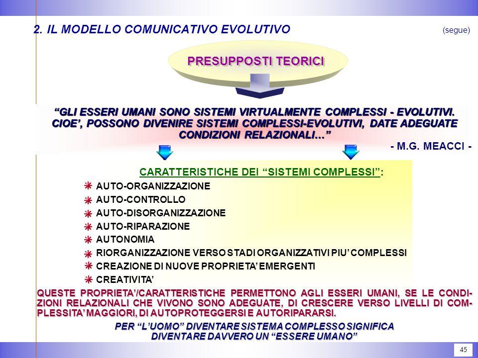 45 2.IL MODELLO COMUNICATIVO EVOLUTIVO (segue) PRESUPPOSTI TEORICI GLI ESSERI UMANI SONO SISTEMI VIRTUALMENTE COMPLESSI - EVOLUTIVI.